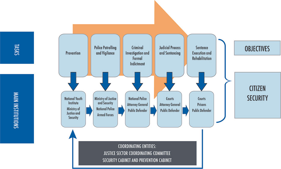 Figure 3: Institutional Mapping of Security and Justice in El Salvador