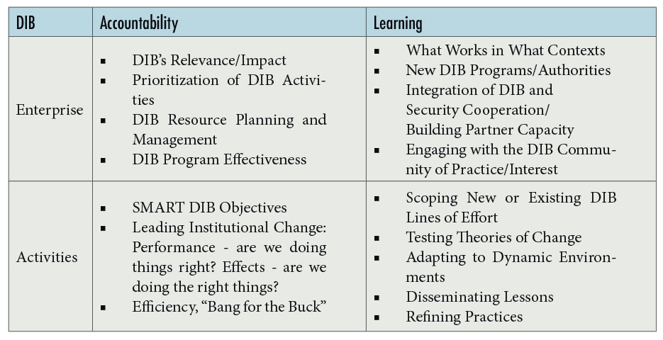 Figure 1. Typical DIB Information Requirements