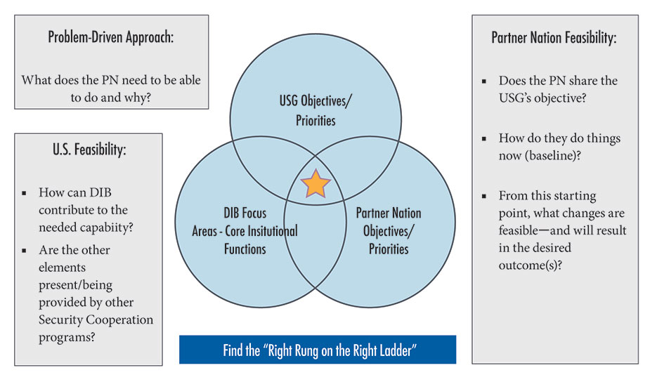 Figure 3. The Sweet Spot for DIB Objectives
