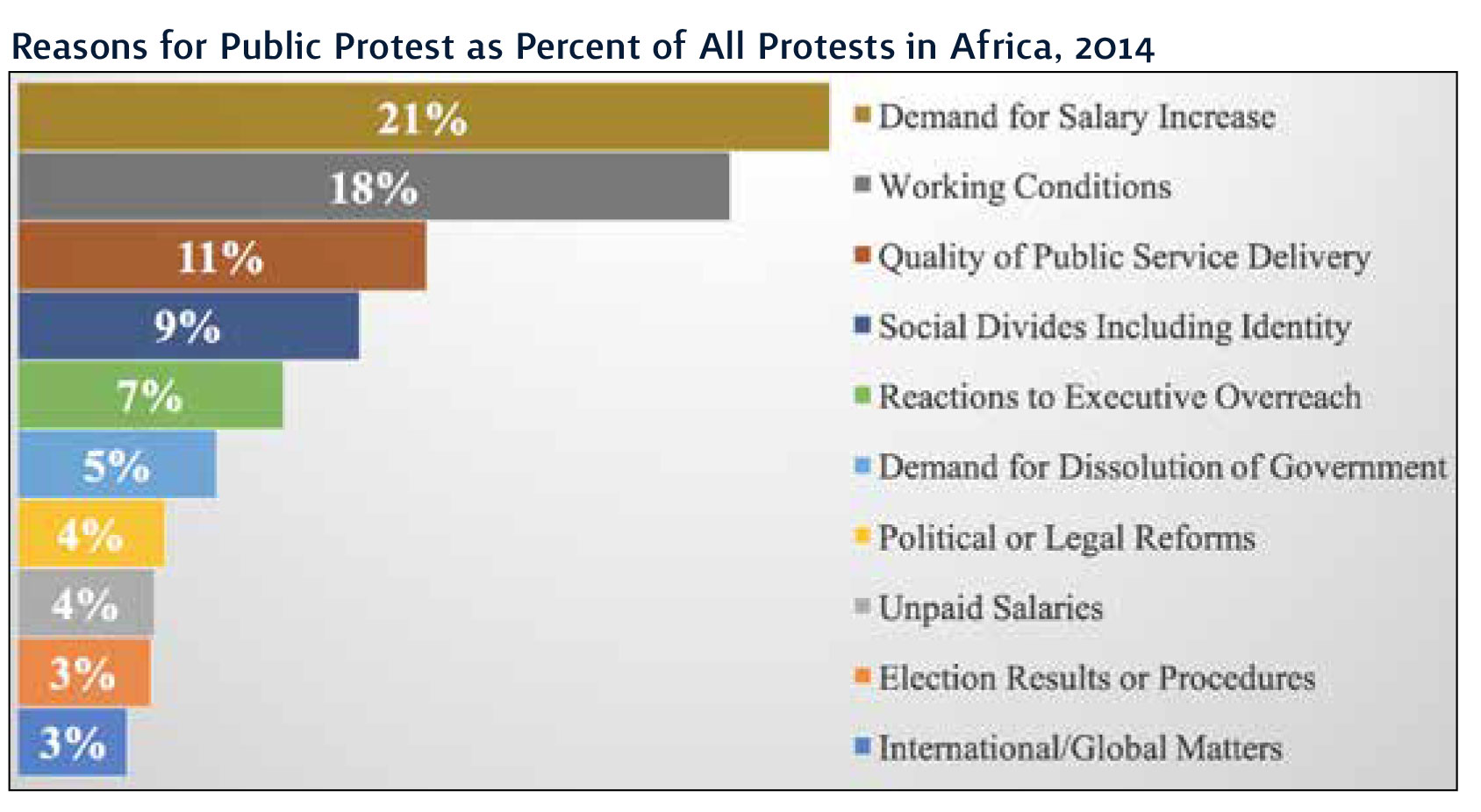 Reasons for Public Protest
