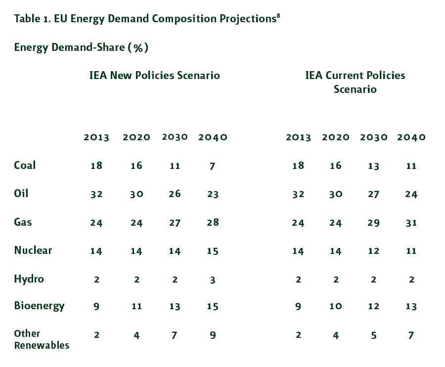 Table 1. EU Energy Demand Composition Projections