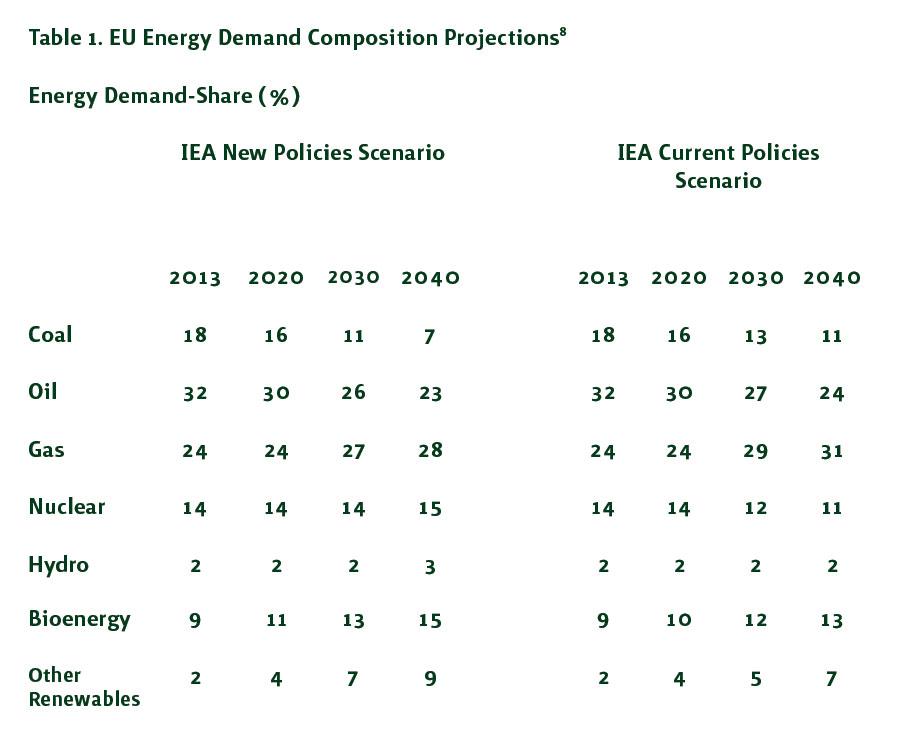 Table 1. EU Energy Demand Composition Projections