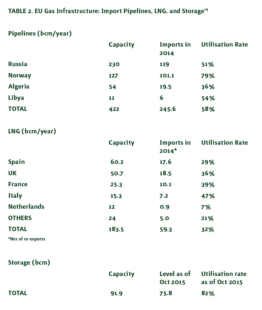 Table 2. EU Gas Infrastructure: Import Pipelines, LNG, and Storage